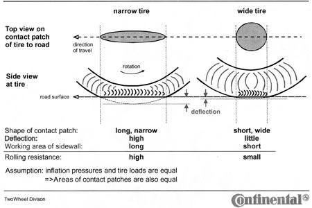 Comparaison des surfaces de contact Pneu étroit / Pneu large — © Continental